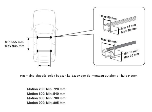Thule motion